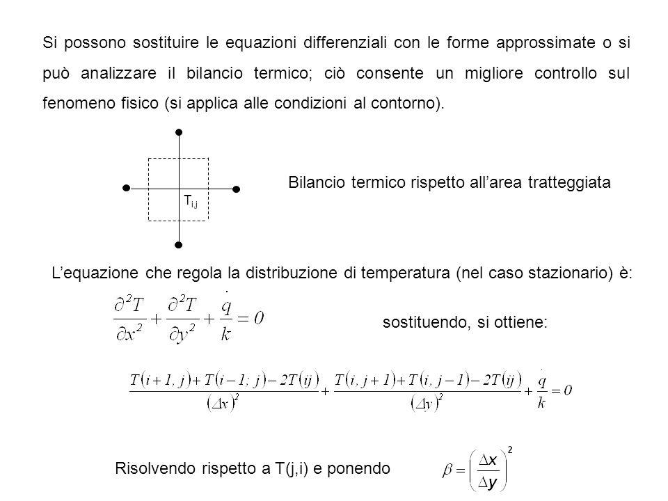 Limitazioni per la stabilità talvolta impongono l'uso schema implicito (stabilità illimitata) xx T1T1 T2T2 T , h SCHEMA IMPLICITO Sistema di equazioni algebriche simultanee con tre incognite (metodi iterativi) Viene fatta all'istante j+i Condizioni al contorno