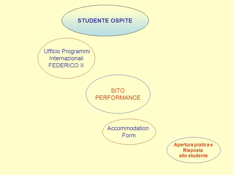 STUDENTE OSPITE Ufficio Programmi Internazionali FEDERICO II SITO PERFORMANCE Accommodation Form Apertura pratica e Risposta allo studente