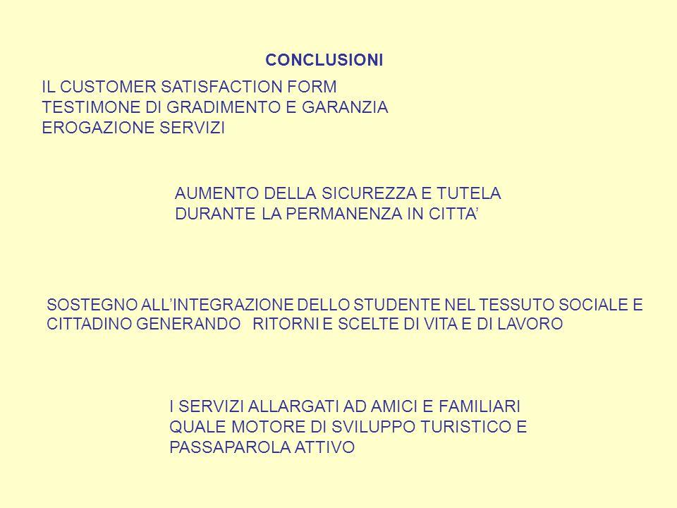 CONCLUSIONI IL CUSTOMER SATISFACTION FORM TESTIMONE DI GRADIMENTO E GARANZIA EROGAZIONE SERVIZI AUMENTO DELLA SICUREZZA E TUTELA DURANTE LA PERMANENZA IN CITTA' SOSTEGNO ALL'INTEGRAZIONE DELLO STUDENTE NEL TESSUTO SOCIALE E CITTADINO GENERANDO RITORNI E SCELTE DI VITA E DI LAVORO I SERVIZI ALLARGATI AD AMICI E FAMILIARI QUALE MOTORE DI SVILUPPO TURISTICO E PASSAPAROLA ATTIVO