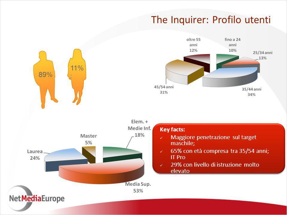 89% 11% The Inquirer: Profilo utenti Key facts: Maggiore penetrazione sul target maschile; 65% con età compresa tra 35/54 anni; IT Pro 29% con livello