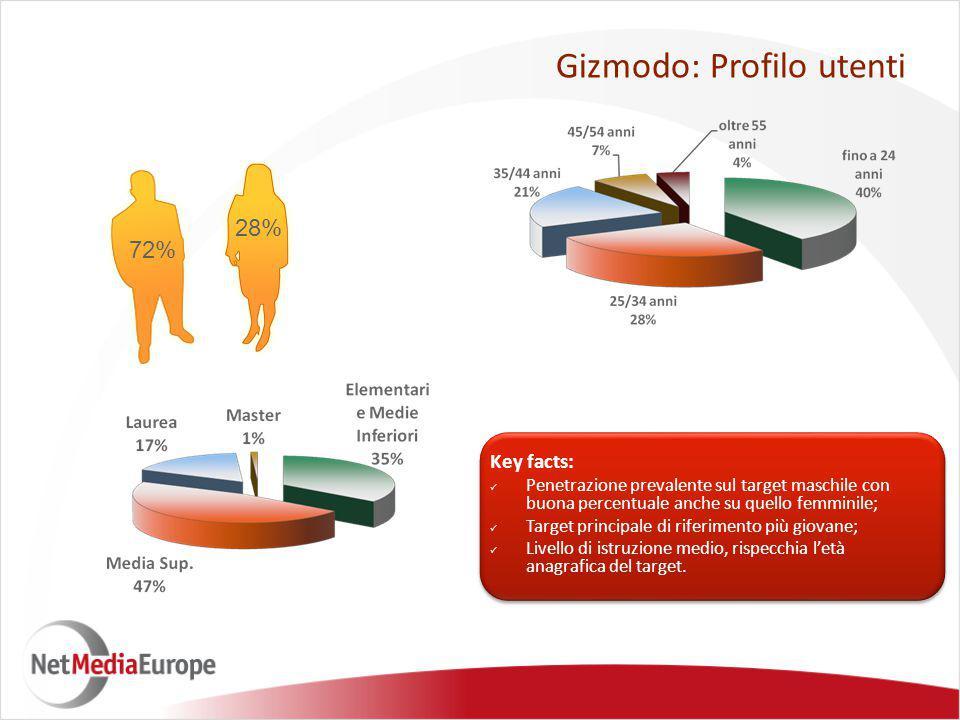 72% 28% Gizmodo: Profilo utenti Key facts: Penetrazione prevalente sul target maschile con buona percentuale anche su quello femminile; Target principale di riferimento più giovane; Livello di istruzione medio, rispecchia l'età anagrafica del target.