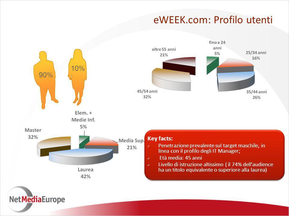 90% 10% eWEEK.com: Profilo utenti Key facts: Penetrazione prevalente sul target maschile, in linea con il profilo degli IT Manager; Età media: 45 anni Livello di istruzione altissimo ( il 74% dell'audience ha un titolo equivalente o superiore alla laurea)