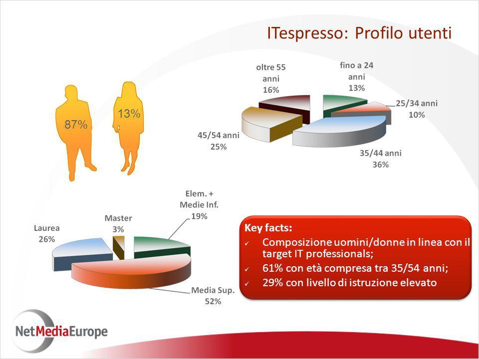 87% 13% ITespresso: Profilo utenti Key facts: Composizione uomini/donne in linea con il target IT professionals; 61% con età compresa tra 35/54 anni; 29% con livello di istruzione elevato
