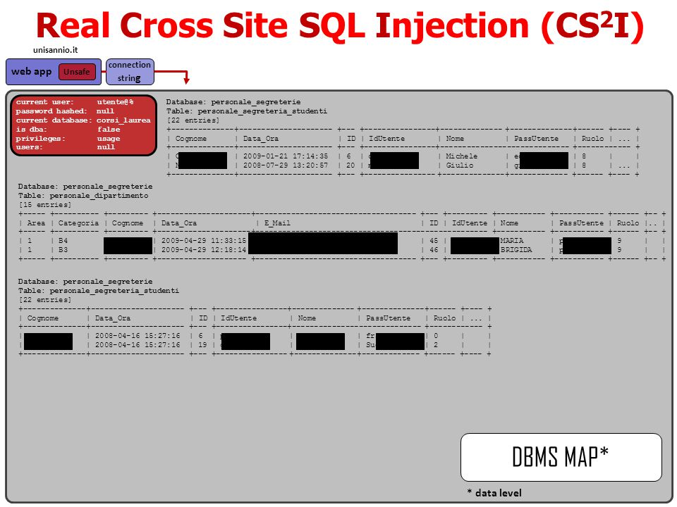 Real Cross Site SQL Injection (CS 2 I) DBMS MAP* web app Unsafe unisannio.it current user: utente@% password hashed: null current database: corsi_laurea is dba: false privileges: usage users: null connection strin g * data level Database: personale_segreterie Table: personale_segreteria_studenti [22 entries] +--------------+--------------------- +--- +----------------+--------------+--------------+------ +---- + | Cognome | Data_Ora | ID | IdUtente | Nome| PassUtente| Ruolo |...