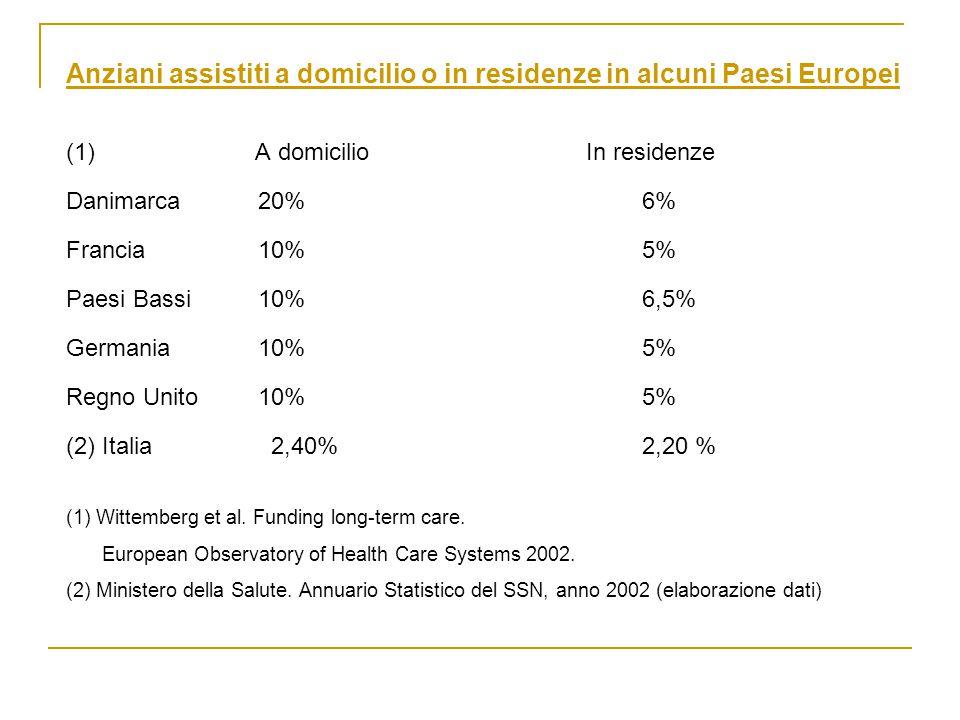 Anziani assistiti a domicilio o in residenze in alcuni Paesi Europei (1) A domicilio In residenze Danimarca20%6% Francia10%5% Paesi Bassi10%6,5% Germania10%5% Regno Unito10%5% (2) Italia 2,40%2,20 % (1) Wittemberg et al.
