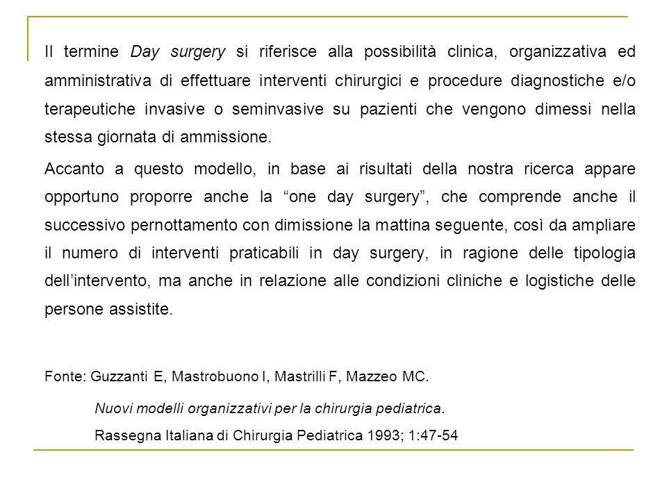 Il termine Day surgery si riferisce alla possibilità clinica, organizzativa ed amministrativa di effettuare interventi chirurgici e procedure diagnostiche e/o terapeutiche invasive o seminvasive su pazienti che vengono dimessi nella stessa giornata di ammissione.