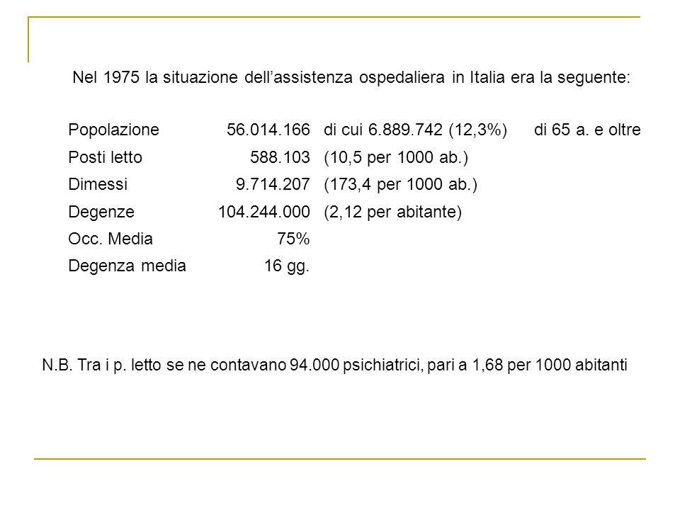 Nel 1975 la situazione dell'assistenza ospedaliera in Italia era la seguente: Popolazione56.014.166di cui 6.889.742 (12,3%)di 65 a.