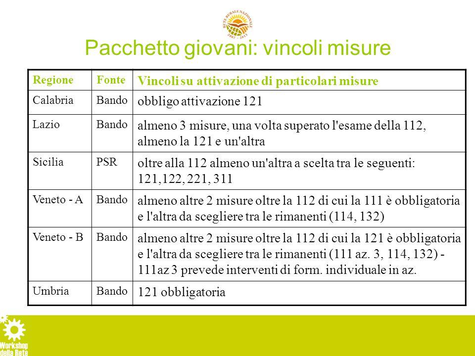 Pacchetto giovani: vincoli misure RegioneFonte Vincoli su attivazione di particolari misure CalabriaBando obbligo attivazione 121 LazioBando almeno 3