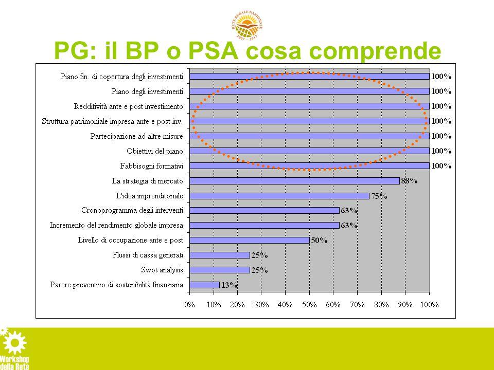 PG: il BP o PSA cosa comprende