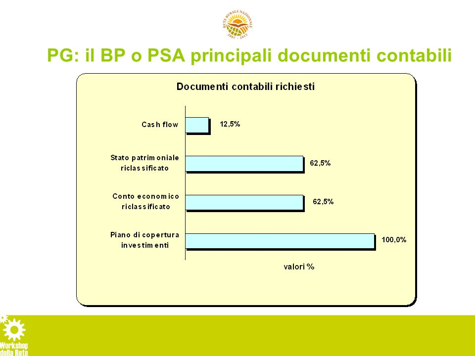 PG: il BP o PSA conto economico e stato patrimoniale