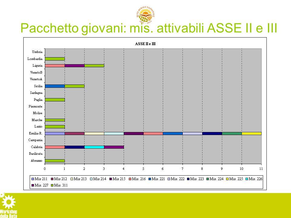 Pacchetto giovani: mis. attivabili ASSE II e III
