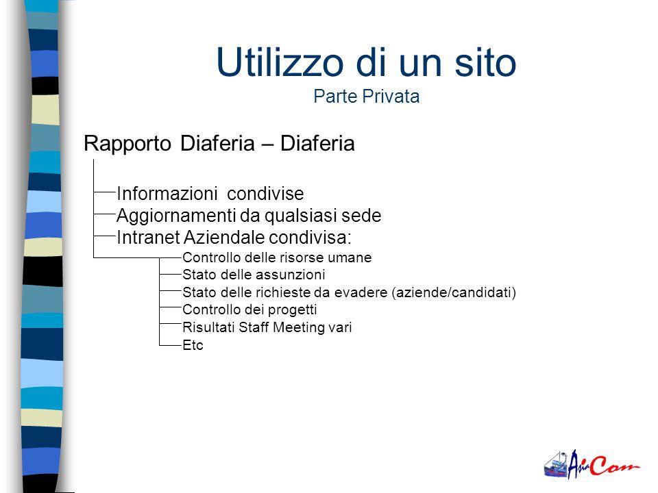 Rapporto Candidato – Diaferia Inserimento del proprio curriculum Aggiornamento dei dati nel CV Creazione guidata del CV (es.