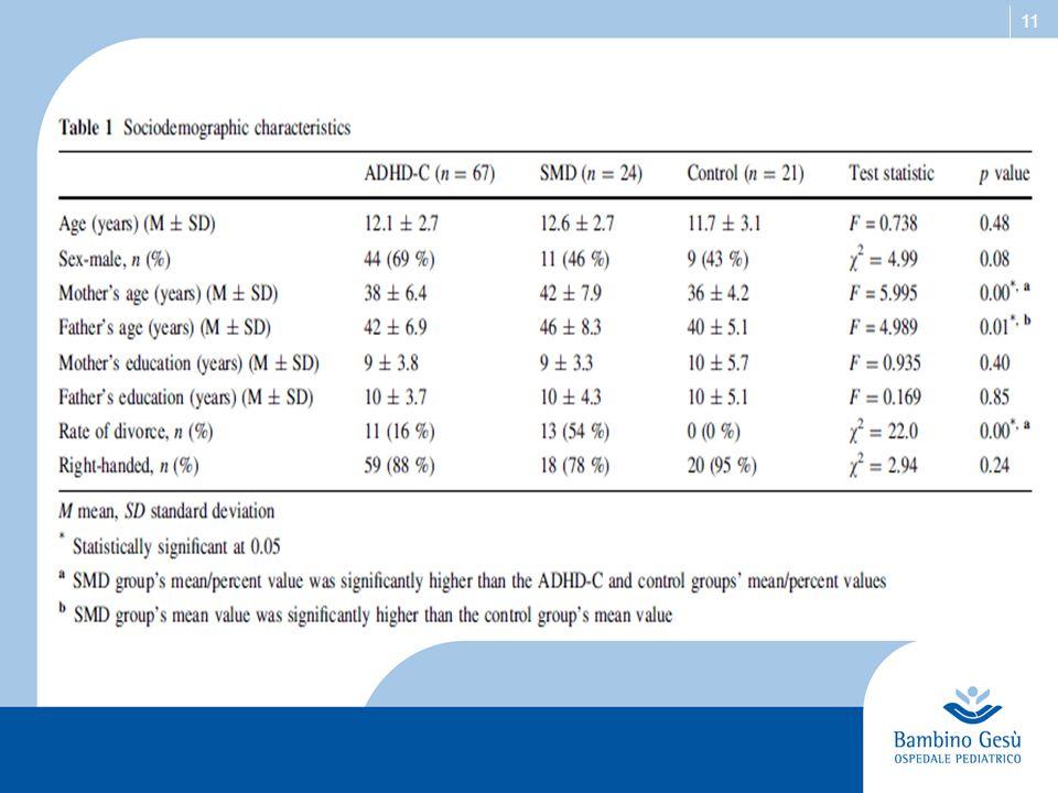 12 Risultati: Conners' Parent Rating Scales:  Gruppo SMD: punteggi significativamente > rispetto al gruppo ADHD – C e al gruppo di controllo nelle sottoscale: Oppositional; Hyperactivity; Social Problems; Impulsive; Emotional Lability; Conners Global Index.