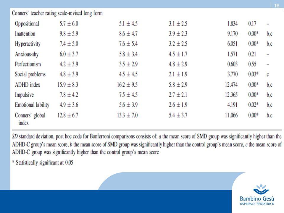 17 Risultati: Test neuropsicologici  gruppo ADHD-C vs SMD: i due gruppi patologici non potevano essere differenziati significativamente nei test neuropsicologici, tuttavia entrambi avevano prestazioni < rispetto al gruppo di controllo (punteggi < significativi solo per il gruppo ADHD – C)  Non c era alcuna correlazione significativa tra i punteggi dei test neuropsicologici e la gravità dei sintomi nelle sottoscale ADHD delle CPRS-R/ CTRS-R: L (Inattention, Hyperactivity e ADHD Index) per tutti i gruppi di ricerca.