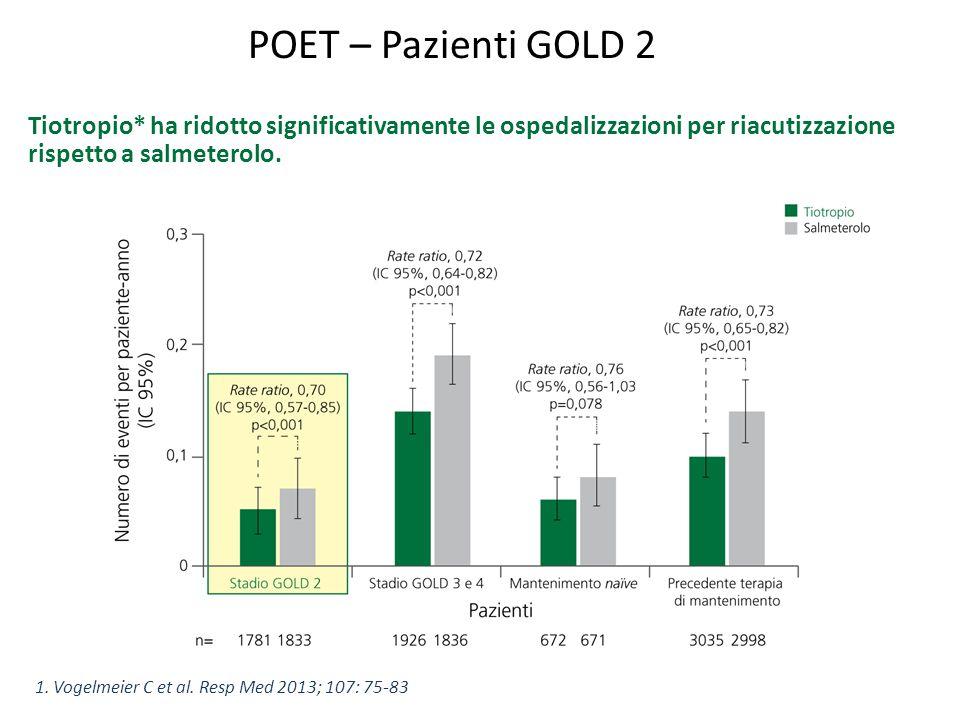 POET – Pazienti GOLD 2 1. Vogelmeier C et al. Resp Med 2013; 107: 75-83 Tiotropio* ha ridotto significativamente le ospedalizzazioni per riacutizzazio