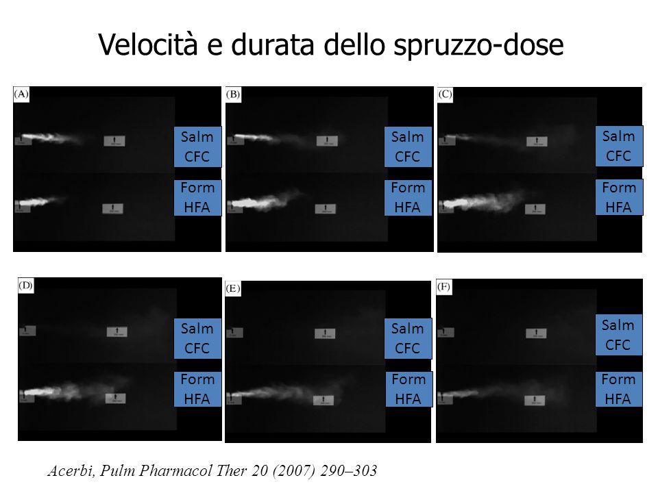 Velocità e durata dello spruzzo-dose Acerbi, Pulm Pharmacol Ther 20 (2007) 290–303 Salm CFC Form HFA Salm CFC Form HFA Salm CFC Form HFA Salm CFC Form