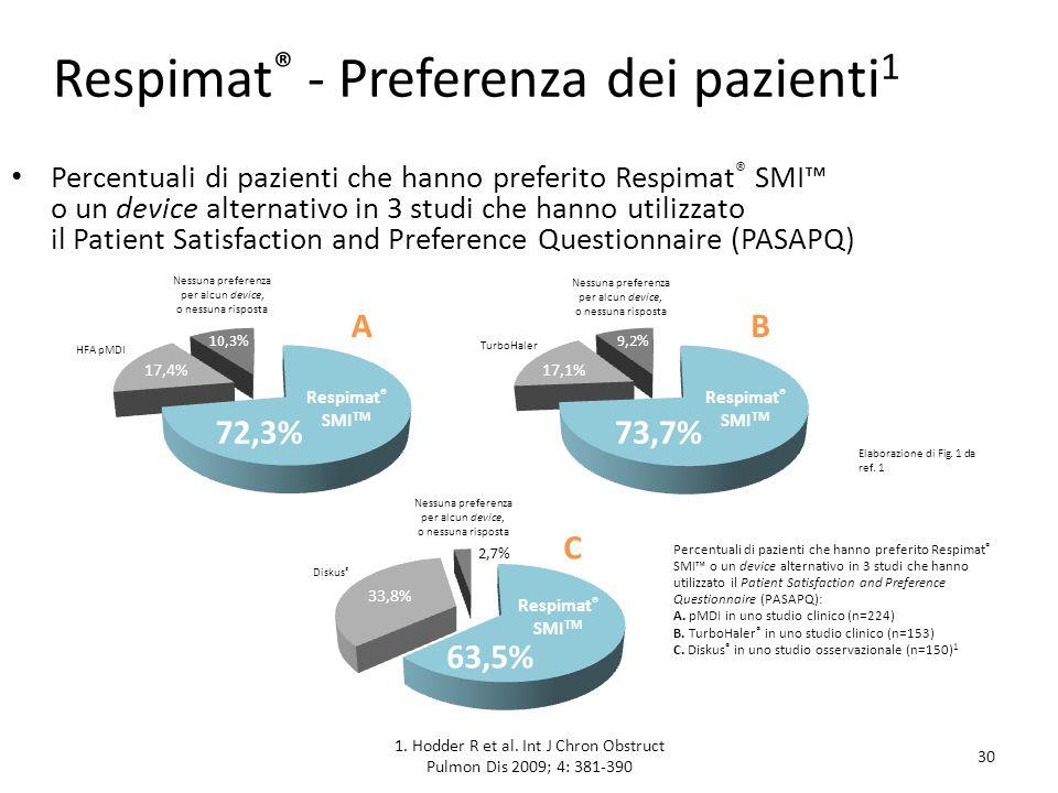 1. Hodder R et al. Int J Chron Obstruct Pulmon Dis 2009; 4: 381-390 30 Respimat ® - Preferenza dei pazienti 1 Percentuali di pazienti che hanno prefer
