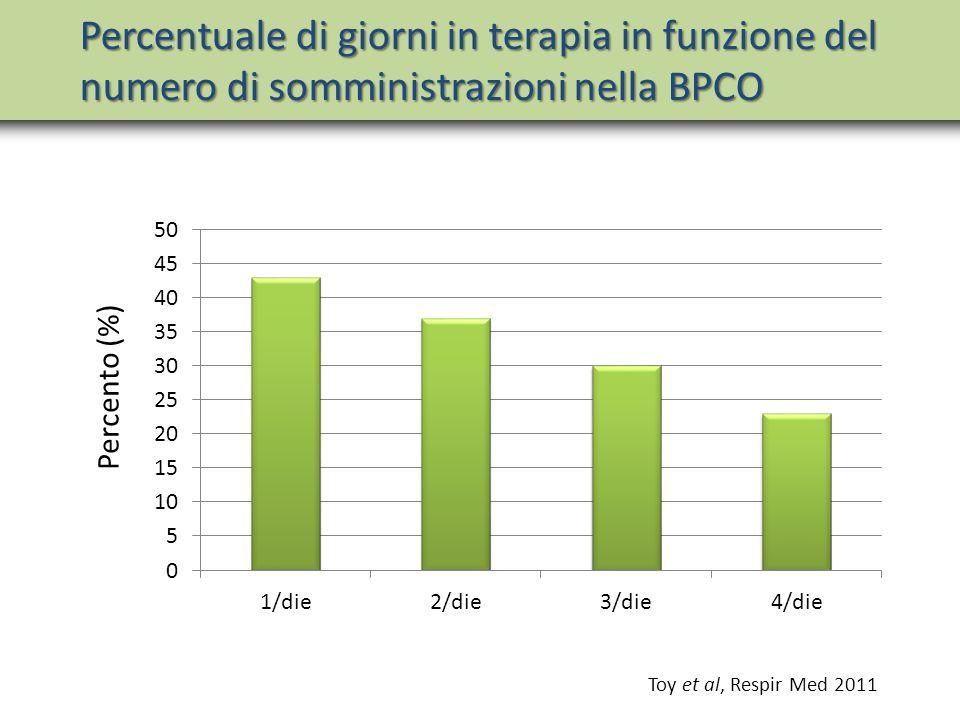 Percentuale di giorni in terapia in funzione del numero di somministrazioni nella BPCO Toy et al, Respir Med 2011 Percento (%)