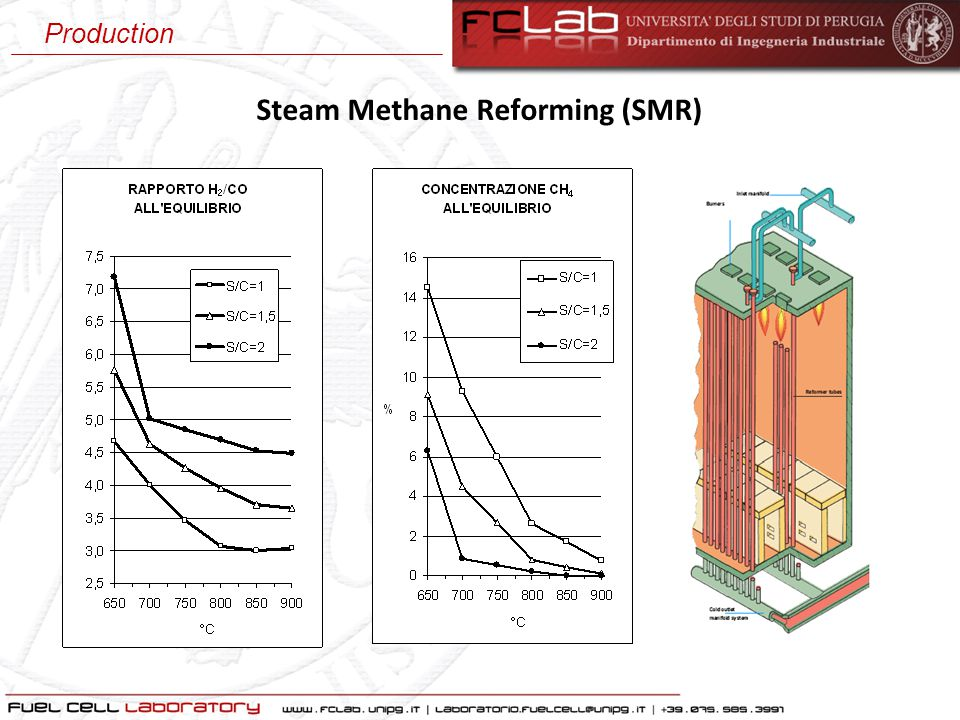 Steam Methane Reforming (SMR) Production