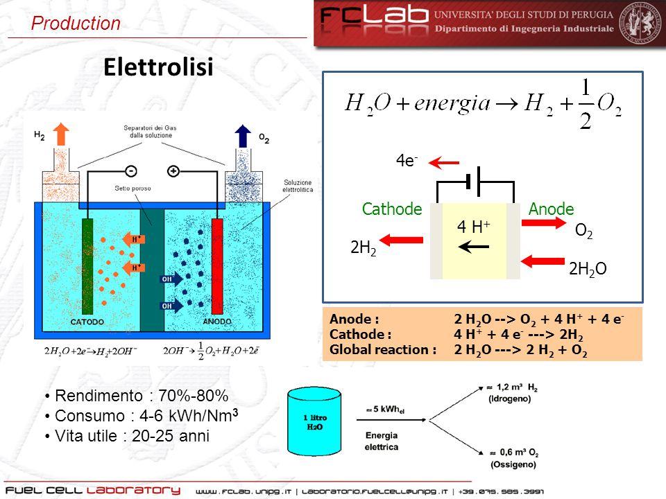 Rendimento : 70%-80% Consumo : 4-6 kWh/Nm 3 Vita utile : 20-25 anni AnodeCathode 2H 2 O 2H 2 O2O2 4e - 4 H + Anode : 2 H 2 O --> O 2 + 4 H + + 4 e - C