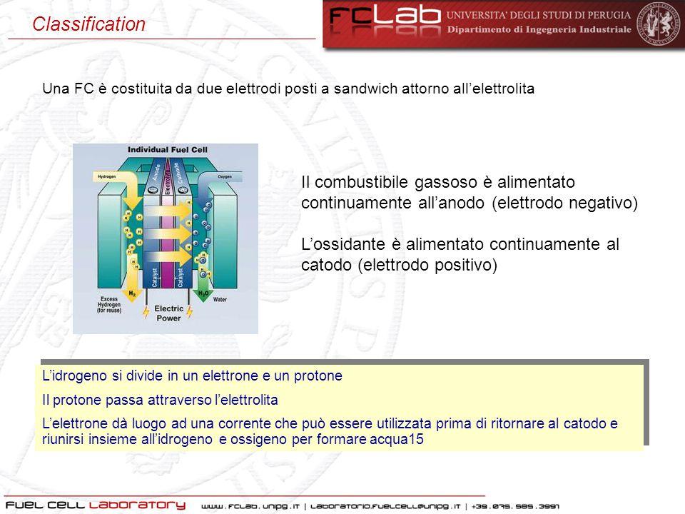 Il combustibile gassoso è alimentato continuamente all'anodo (elettrodo negativo) L'ossidante è alimentato continuamente al catodo (elettrodo positivo