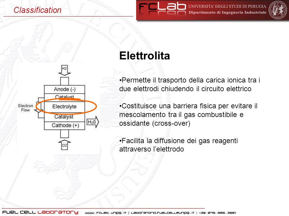 Elettrolita Permette il trasporto della carica ionica tra i due elettrodi chiudendo il circuito elettrico Costituisce una barriera fisica per evitare