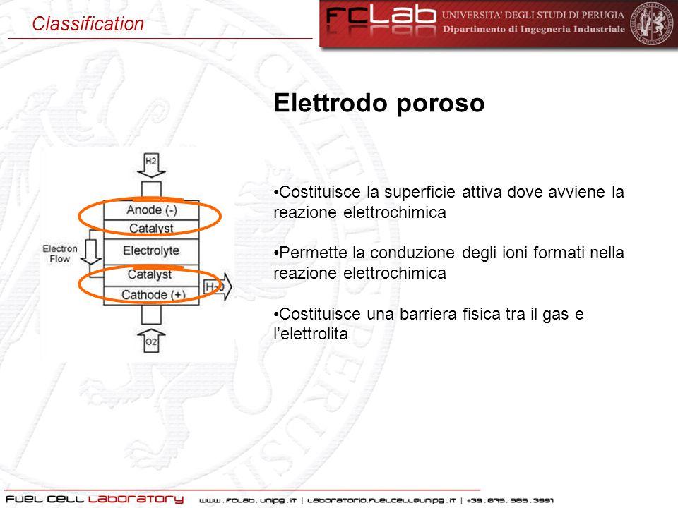 Elettrodo poroso Costituisce la superficie attiva dove avviene la reazione elettrochimica Permette la conduzione degli ioni formati nella reazione ele