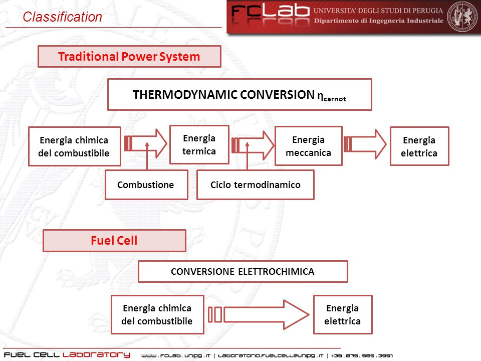 Traditional Power System THERMODYNAMIC CONVERSION η carnot Energia chimica del combustibile Energia termica Energia meccanica Energia elettrica Combus