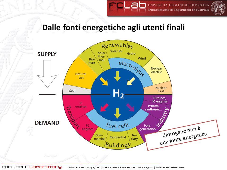 Dalle fonti energetiche agli utenti finali L'idrogeno non è una fonte energetica