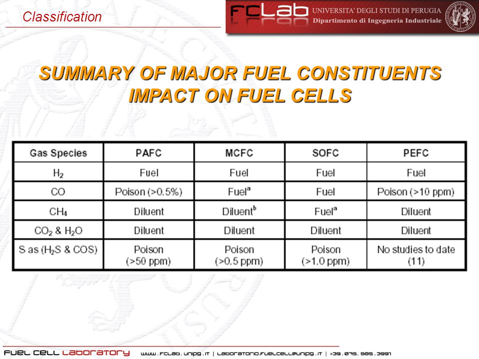 SUMMARY OF MAJOR FUEL CONSTITUENTS IMPACT ON FUEL CELLS Classification