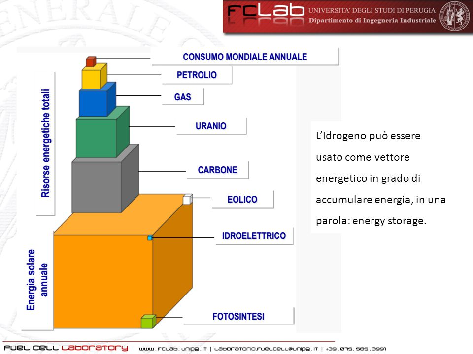 The ideal performance of a fuel cell is defined by its Nernst potential, represented as cell voltage.