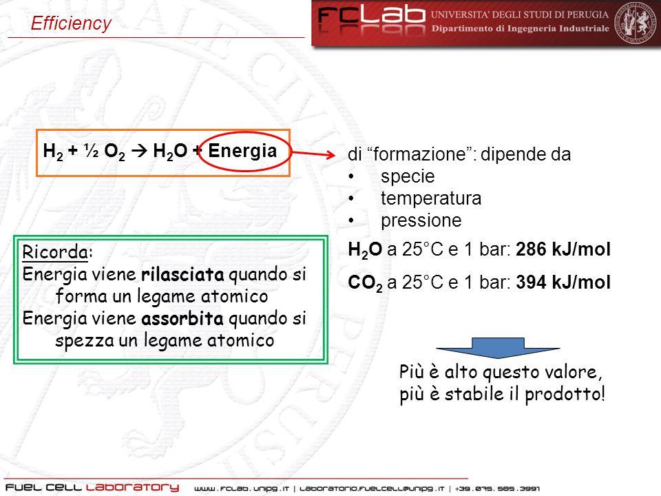 H 2 + ½ O 2  H 2 O + Energia Ricorda: Energia viene rilasciata quando si forma un legame atomico Energia viene assorbita quando si spezza un legame a
