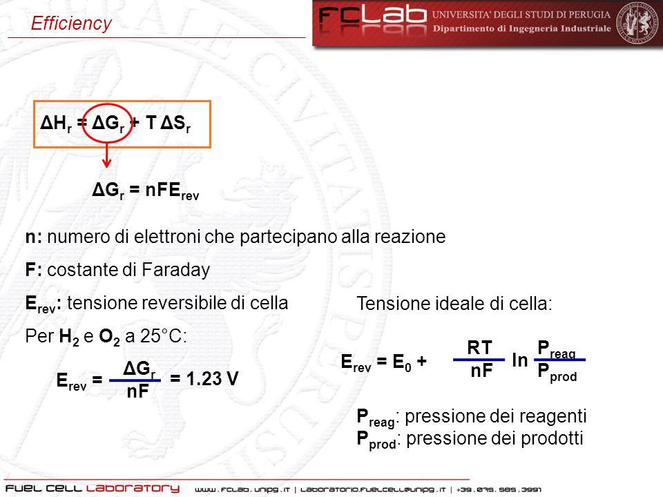 ΔH r = ΔG r + T ΔS r ΔG r = nFE rev n: numero di elettroni che partecipano alla reazione F: costante di Faraday E rev : tensione reversibile di cella