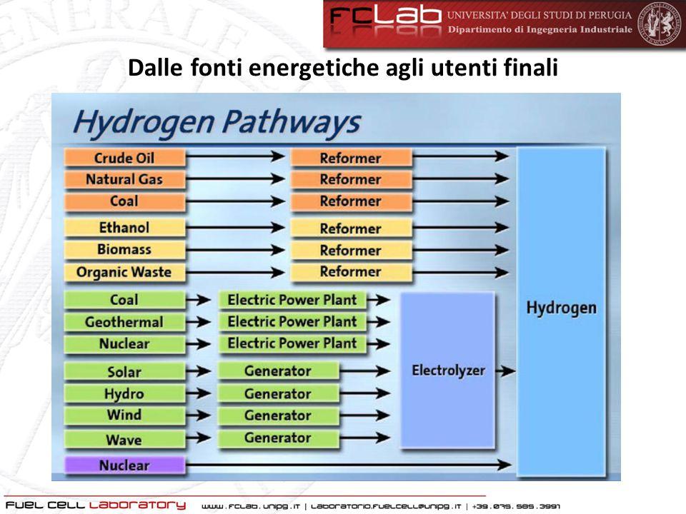 L'Idrogeno Produzione Mondiale, Fonti e Impieghi.