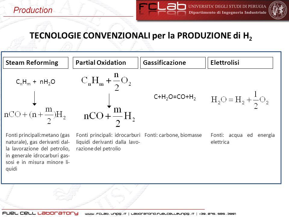 Steam ReformingPartial OxidationElettrolisiGassificazione C n H m + nH 2 O Fonti principali:metano (gas naturale), gas derivanti dal- la lavorazione d