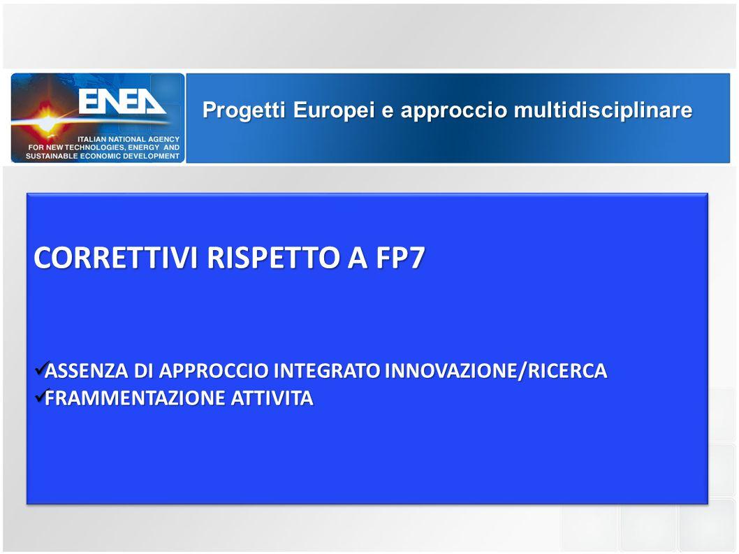 Progetti Europei e approccio multidisciplinare CORRETTIVI RISPETTO A FP7 ASSENZA DI APPROCCIO INTEGRATO INNOVAZIONE/RICERCA ASSENZA DI APPROCCIO INTEG