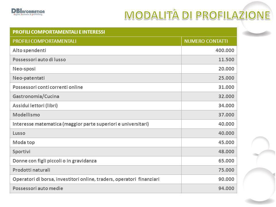 PROFILI COMPORTAMENTALI E INTERESSI PROFILI COMPORTAMENTALINUMERO CONTATTI Alto spendenti400.000 Possessori auto di lusso11.500 Neo-sposi20.000 Neo-pa