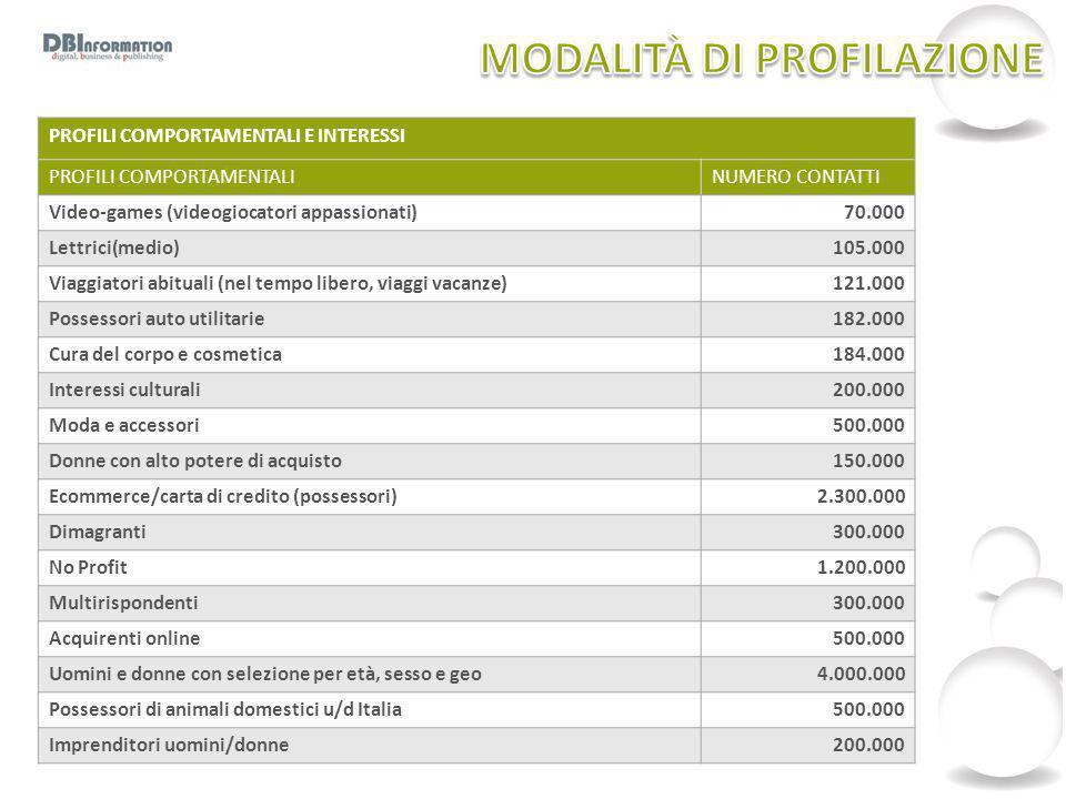 PROFILI COMPORTAMENTALI E INTERESSI PROFILI COMPORTAMENTALINUMERO CONTATTI Video-games (videogiocatori appassionati)70.000 Lettrici(medio)105.000 Viag
