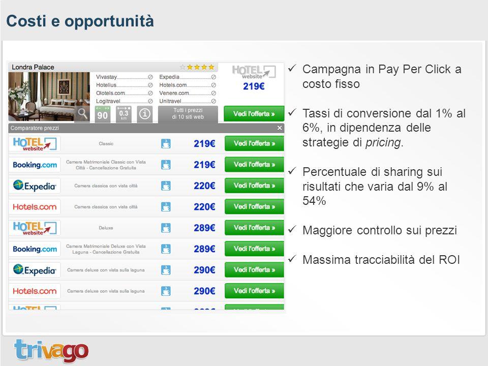 Costi e opportunità Campagna in Pay Per Click a costo fisso Tassi di conversione dal 1% al 6%, in dipendenza delle strategie di pricing. Percentuale d
