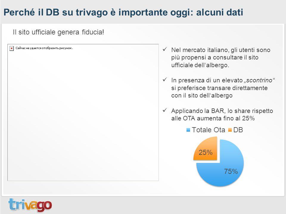 Perché il DB su trivago è importante oggi: alcuni dati Nel mercato italiano, gli utenti sono più propensi a consultare il sito ufficiale dell'albergo.