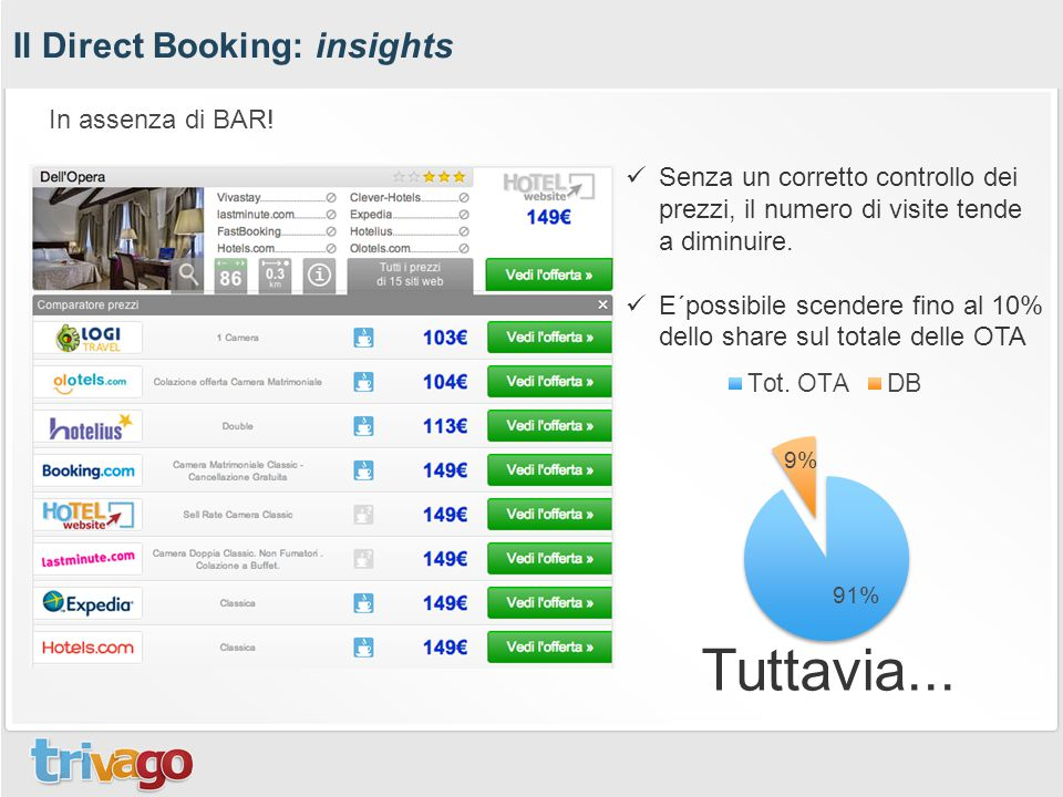 Il Direct Booking: insights Senza un corretto controllo dei prezzi, il numero di visite tende a diminuire.