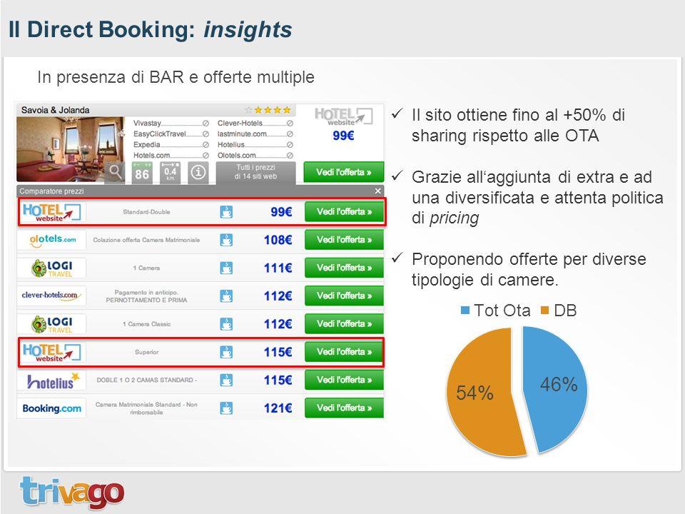 Il Direct Booking: insights Il sito ottiene fino al +50% di sharing rispetto alle OTA Grazie all'aggiunta di extra e ad una diversificata e attenta politica di pricing Proponendo offerte per diverse tipologie di camere.