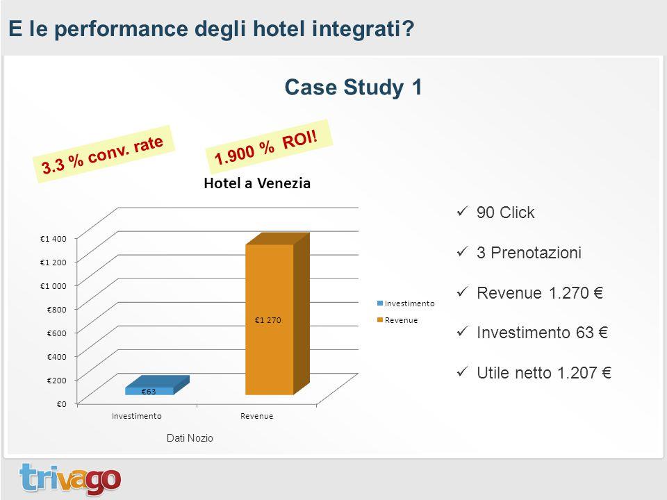 E le performance degli hotel integrati? 1.900 % ROI! 3.3 % conv. rate 90 Click 3 Prenotazioni Revenue 1.270 € Investimento 63 € Utile netto 1.207 € Ca