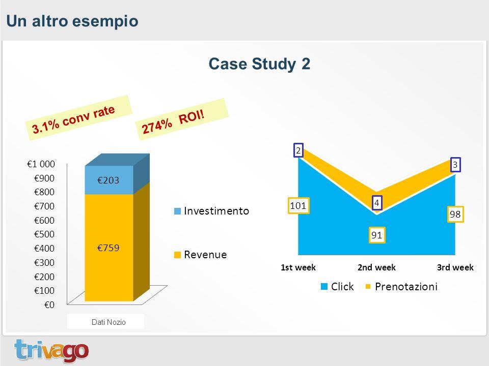 Un altro esempio 274% ROI! 3.1% conv rate Dati Nozio Case Study 2