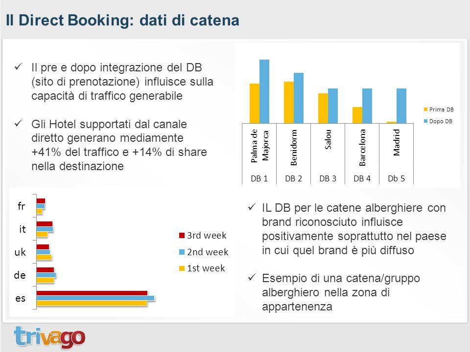 Il Direct Booking: dati di catena Il pre e dopo integrazione del DB (sito di prenotazione) influisce sulla capacità di traffico generabile Gli Hotel s