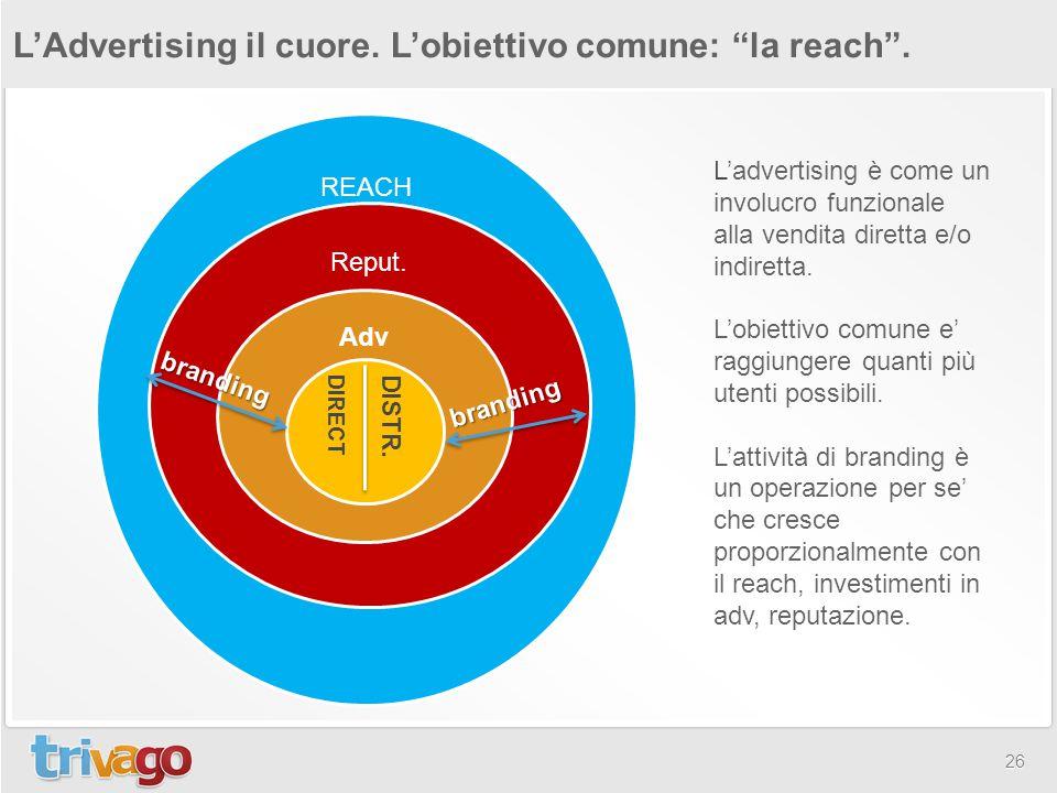 """26 L'Advertising il cuore. L'obiettivo comune: """"la reach"""". REACH Reput. Adv branding branding DISTR. DIRECT L'advertising è come un involucro funziona"""