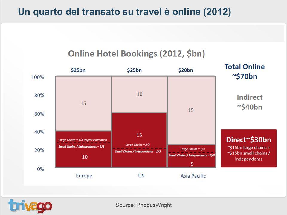 Un quarto del transato su travel è online (2012) Source: PhocusWright
