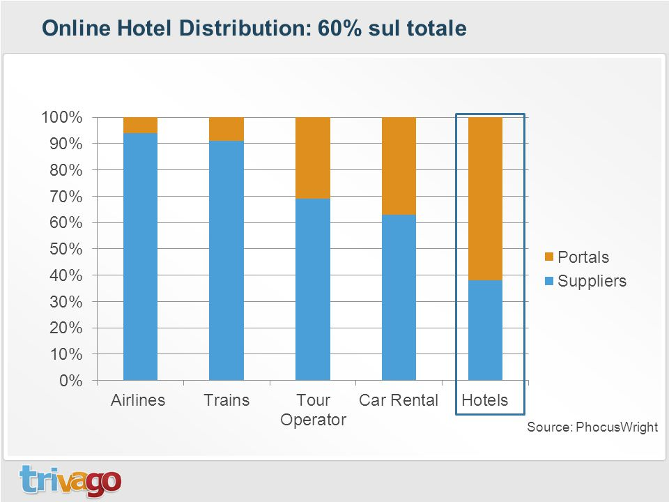Online Hotel Distribution: 60% sul totale