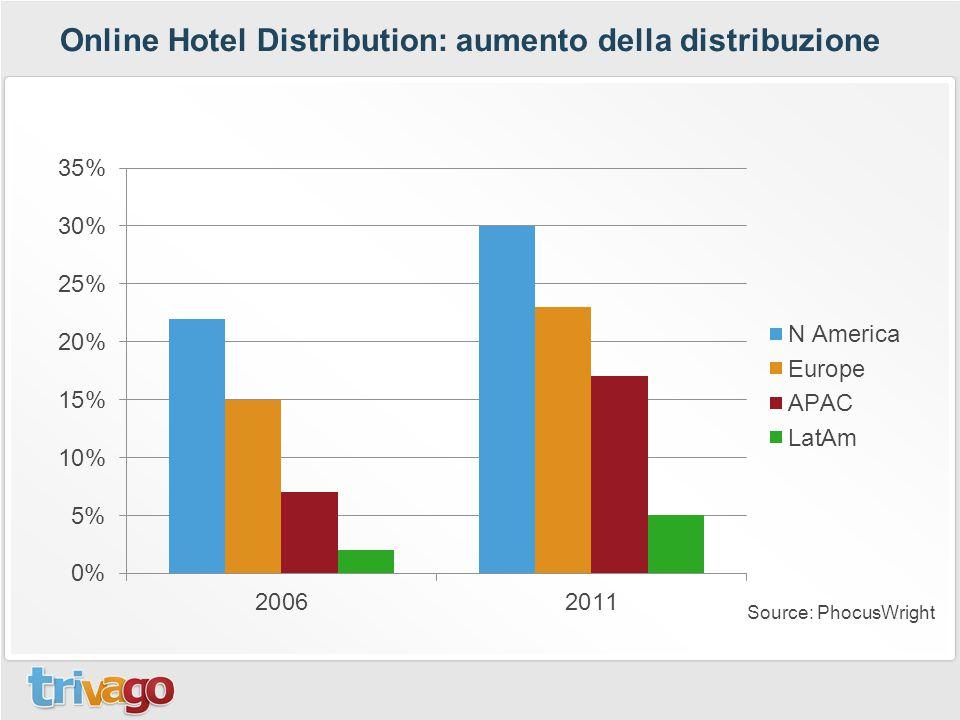 Source: PhocusWright Online Hotel Distribution: aumento della distribuzione