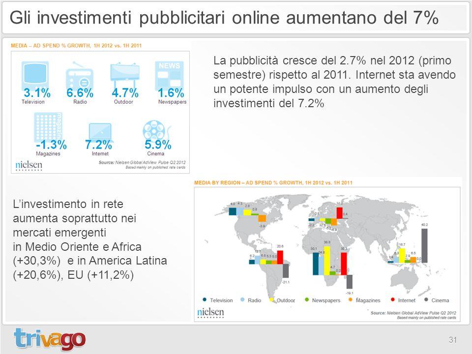 31 La pubblicità cresce del 2.7% nel 2012 (primo semestre) rispetto al 2011. Internet sta avendo un potente impulso con un aumento degli investimenti